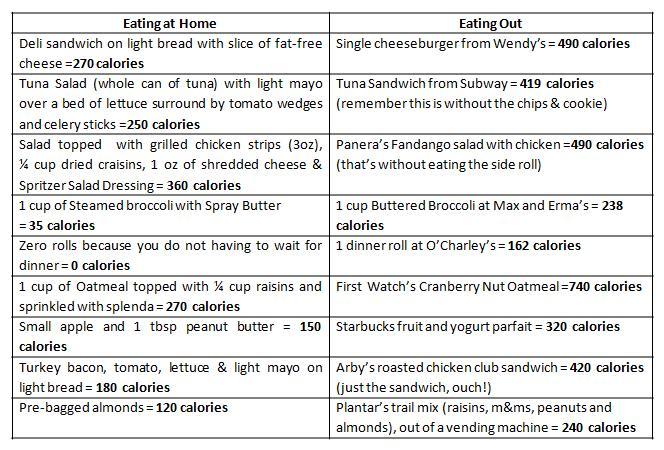 Healthy Sex Healthy Food List